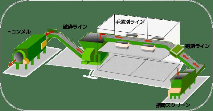 産業廃棄物の処理は、㈱ワークへ。大阪府での収集運搬、また産廃の持込などはお任せください。